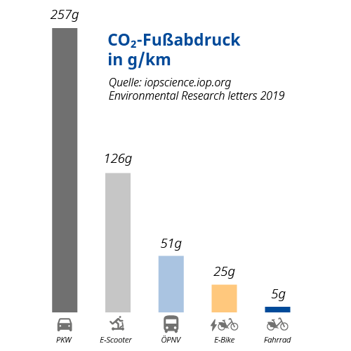 CO2 Fußabdruck in g/km