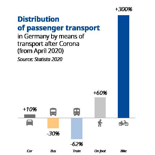 distribution of passenger transport in germany after april 2020, +300% increase in bikerides