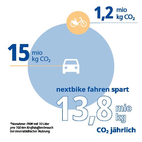 Grafik nextbike fahren spart 13,8 mio kp Co2 pro Jahr im Vergleich zum Auto