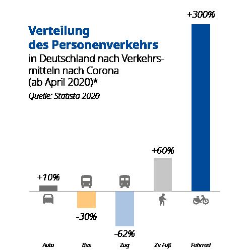 Grafik Verteilung des Personenverkehrs ab April 2020, +300% zuwachs für Fahrräder